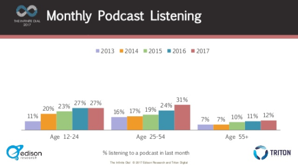 Tapping Podcasting's Potential