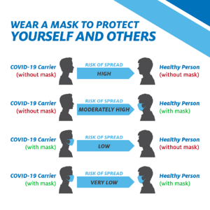 healthcare marketer mask protecting themselves